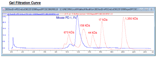 Mouse PD-L1 (CD274), Fc fusion, Biotin-labeled