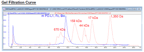OX40 (CD134), Fc fusion