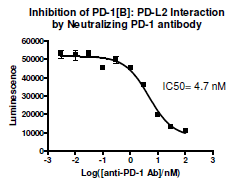 Image of Anti-PD-1 Neutralizing Antibody