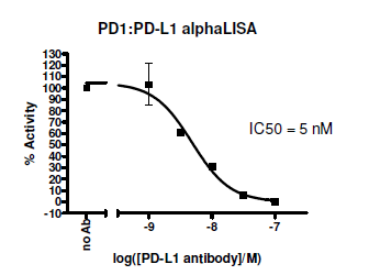 PD-1:PD-L1 Homogeneous Assay Kit