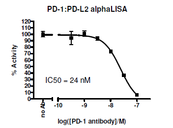 PD-1:PD-L2 Homogeneous Assay Kit